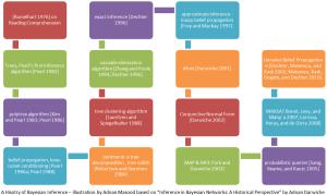 History-Bayesian-Inference-Network-Adnan-Masood-Adnan-Darwiche