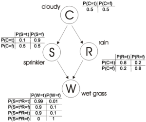 bayesianGraph
